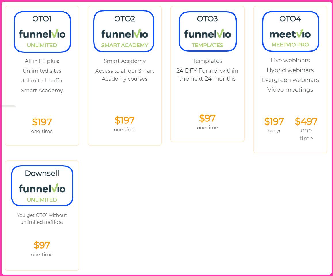 Funnelvio Upgrades