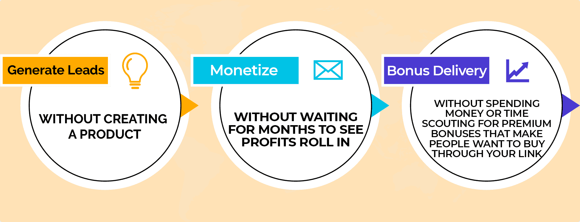 DFY Review Funnel Review - 3steps