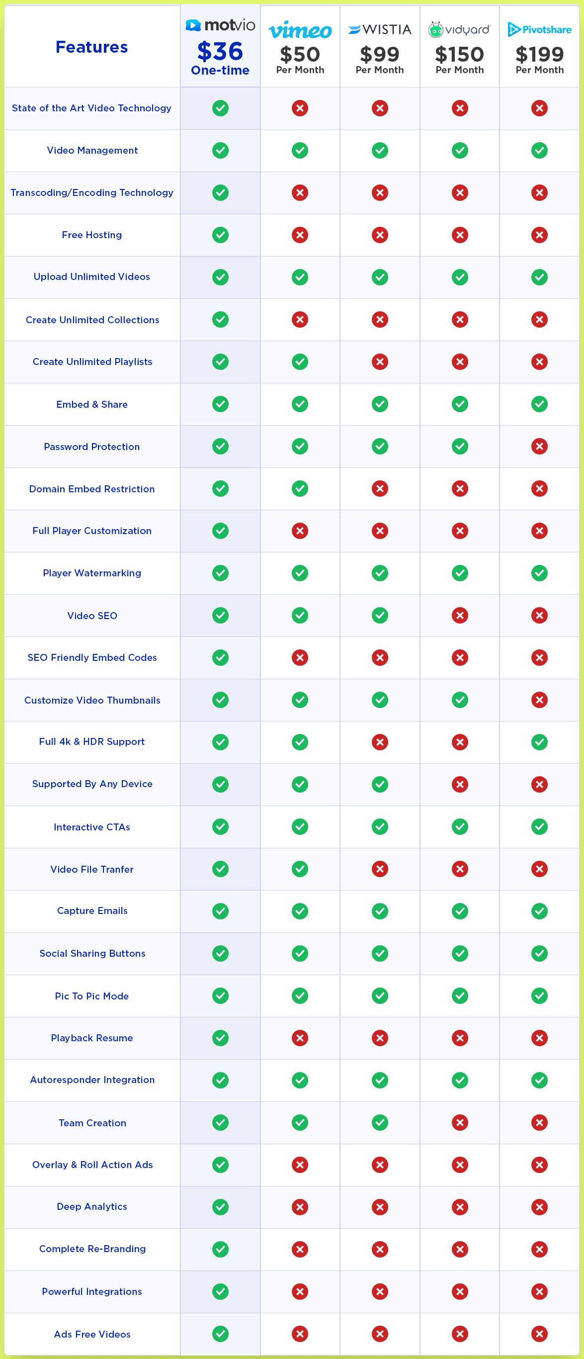 Motvio Features Comparsion