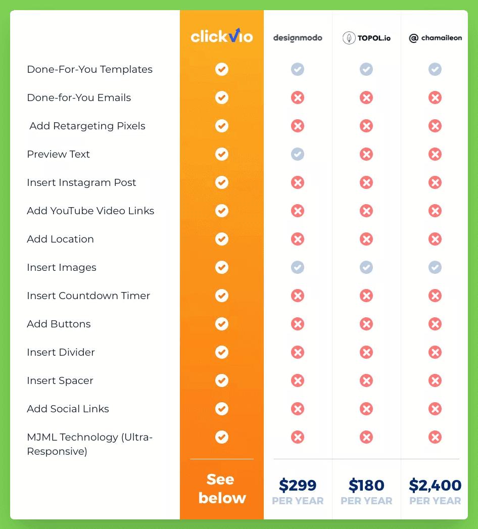 Clickvio vs Others