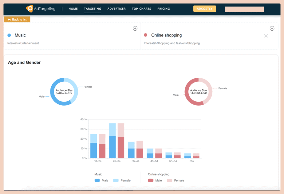 AdTargeting Review - Get audience age and gender info