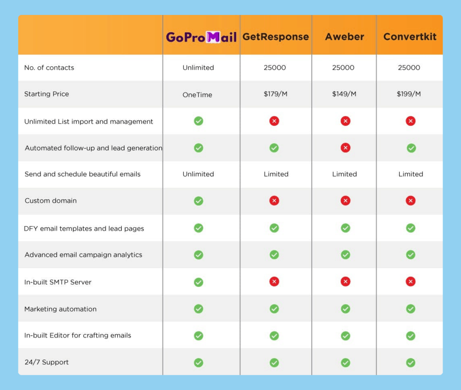 GoProMail Review And Comparison Table